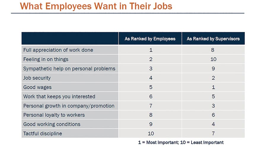 Another recent study of employees and their supervisors ranking importance of job functions