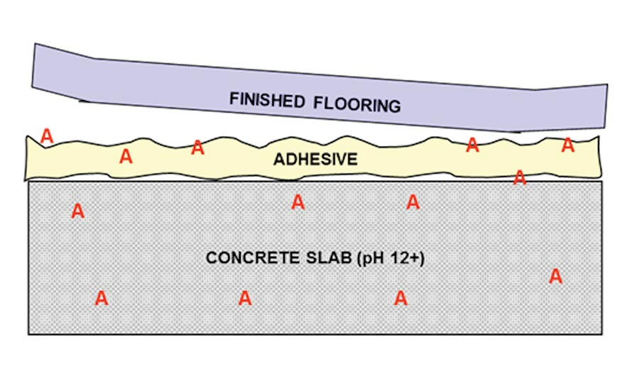 flooring industry, concrete moisture conditions